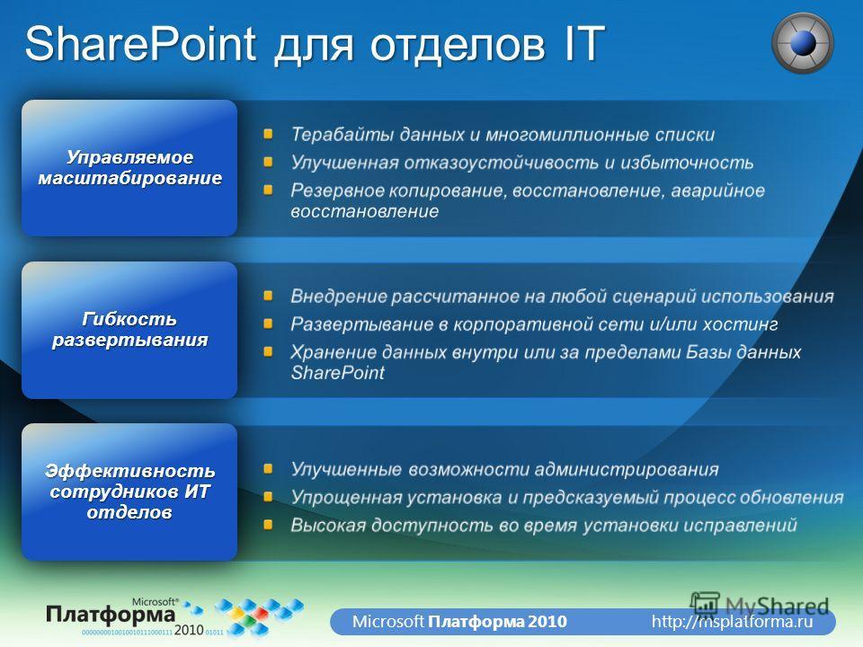 http://msplatforma.ruMicrosoft Платформа 2010 SharePoint для отделов IT Эффективность сотрудников ИТ отделов Гибкость развертывания Управляемое масштабирование