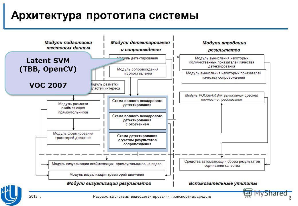 6 Архитектура прототипа системы 2013 г.Разработка системы видеодетектирования транспортных средств Latent SVM (TBB, OpenCV) VOC 2007 Latent SVM (TBB, OpenCV) VOC 2007