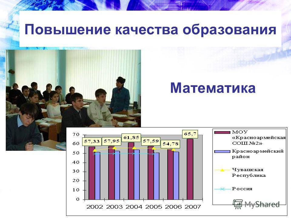 Математика Повышение качества образования