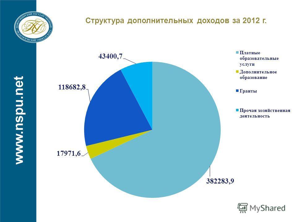 Структура дополнительных доходов за 2012 г.