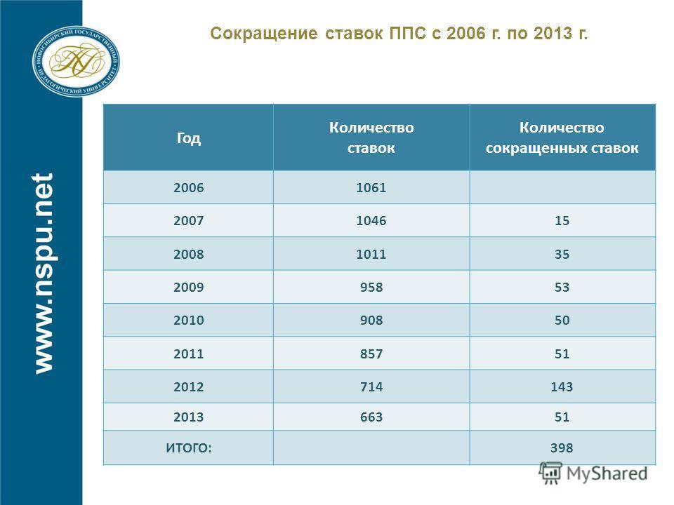 Сокращение ставок ППС с 2006 г. по 2013 г. Год Количество ставок Количество сокращенных ставок 20061061 2007104615 2008101135 200995853 201090850 201185751 2012714143 201366351 ИТОГО:398