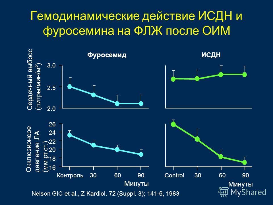Гемодинамические действие ИСДН и фуросемина на ФЛЖ после ОИМ Сердечный выброс (литры/мин/м²) Окклюзионоое давление ЛА (мм рт.ст.) Nelson GIC et al., Z Kardiol. 72 (Suppl. 3); 141-6, 1983 3.0 2.5 2.0 26 24 22 20 18 16 ФуросемидИСДН Контроль306090 Мину