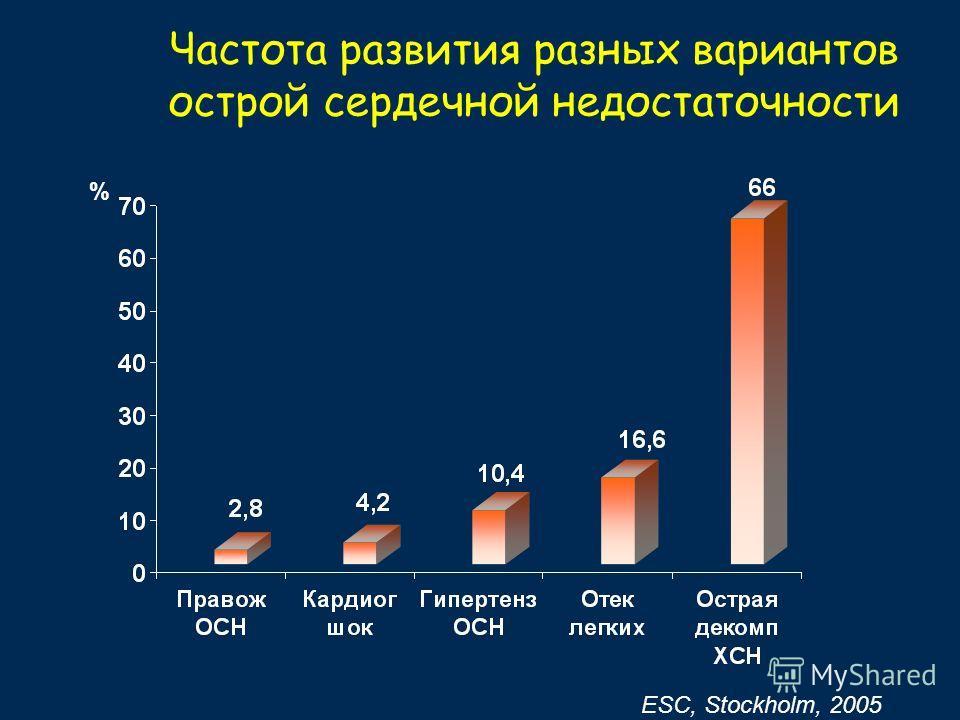 Частота развития разных вариантов острой сердечной недостаточности % ESC, Stockholm, 2005