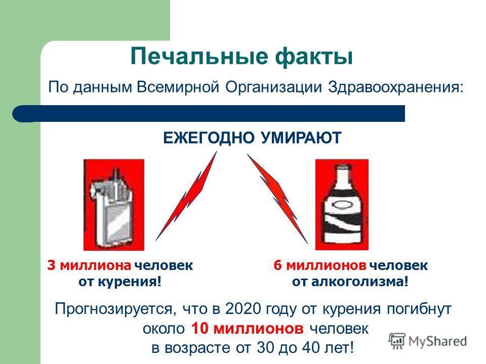 По данным Всемирной Организации Здравоохранения: ЕЖЕГОДНО УМИРАЮТ 3 миллиона человек от курения! 6 миллионов человек от алкоголизма! Прогнозируется, что в 2020 году от курения погибнут около 10 миллионов человек в возрасте от 30 до 40 лет!