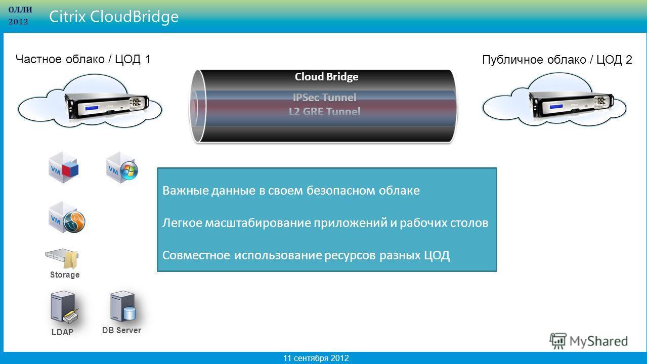 9 11 сентября 2012 Citrix CloudBridge L2 GRE Tunnel IPSec Tunnel Cloud Bridge LDAP Storage DB Server Частное облако / ЦОД 1 Публичное облако / ЦОД 2 Важные данные в своем безопасном облаке Легкое масштабирование приложений и рабочих столов Совместное