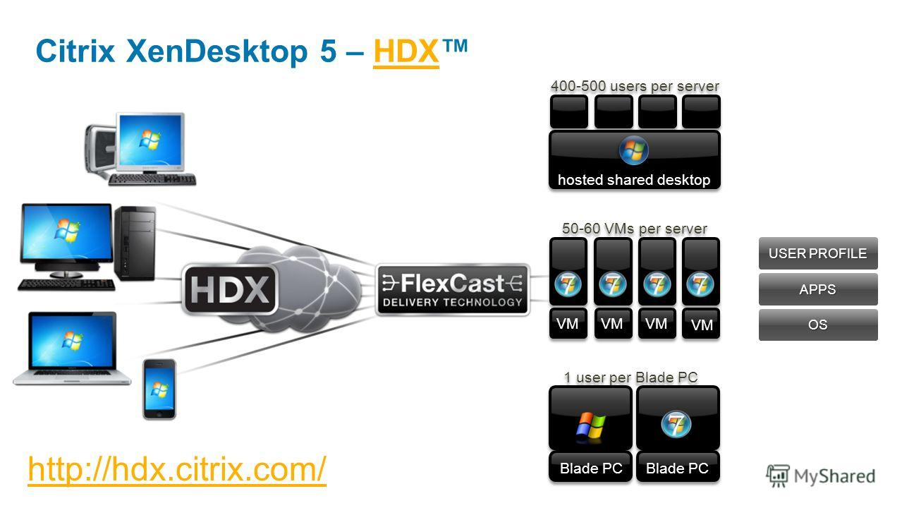 Citrix XenDesktop 5 – HDXHDX APPS USER PROFILE OS http://hdx.citrix.com/