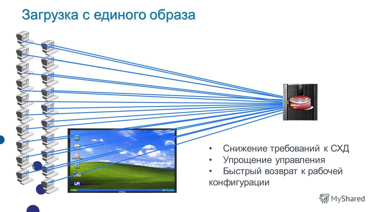 Загрузка по сети или средствами гипервизора OS Загрузка с единого образа Windows XP Снижение требований к СХД Упрощение управления Быстрый возврат к рабочей конфигурации