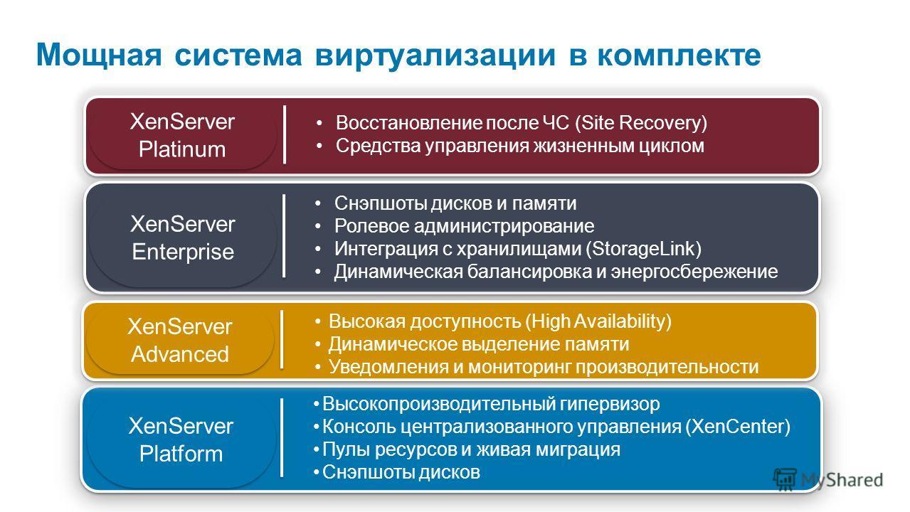 Мощная система виртуализации в комплекте Высокопроизводительный гипервизор Консоль централизованного управления (XenCenter) Пулы ресурсов и живая миграция Снэпшоты дисков