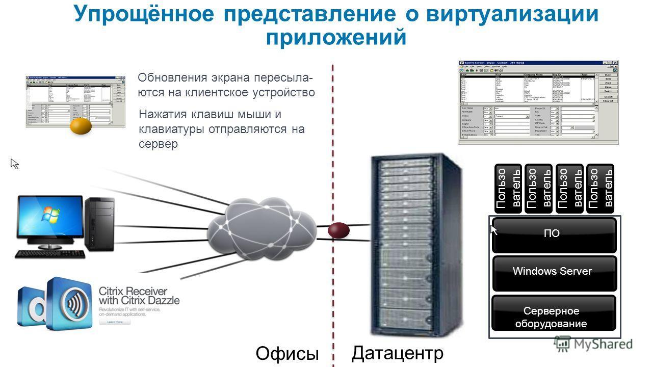 Упрощённое представление о виртуализации приложений Пользо ватель Датацентр Офисы Серверное оборудование Windows Server ПО Пользо ватель Нажатия клавиш мыши и клавиатуры отправляются на сервер Обновления экрана пересыла- ются на клиентское устройство