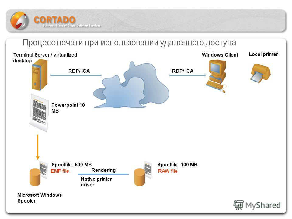 Windows Client Local printer RDP/ ICA Powerpoint 10 MB Microsoft Windows Spooler Spoolfile 500 MB EMF file Rendering Native printer driver Spoolfile 100 MB RAW file Terminal Server / virtualized desktop Процесс печати при использовании удалённого дос