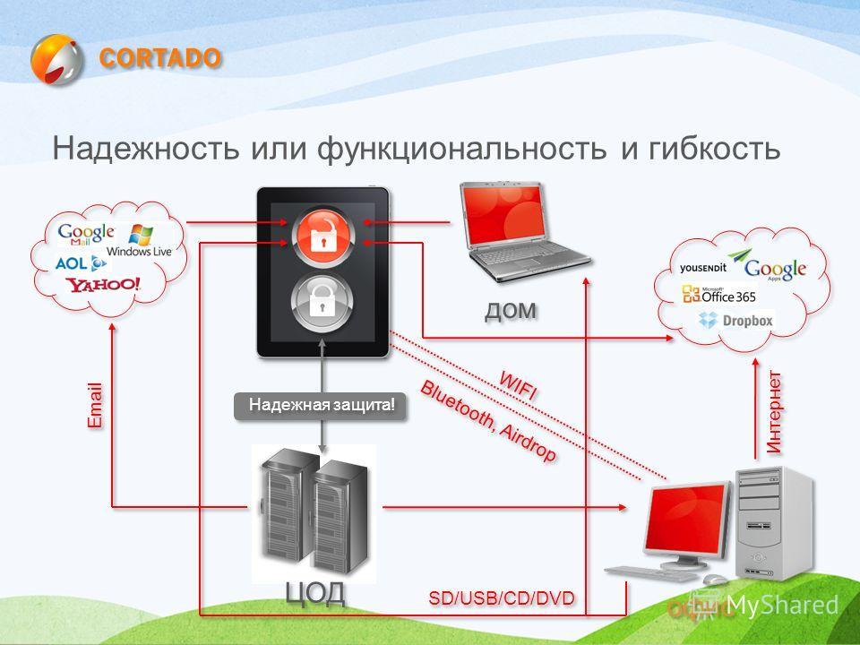 Надежность или функциональность и гибкость ЦОД офис Интернет дом SD/USB/CD/DVD WIFI Bluetooth, Airdrop Email Надежная защита!