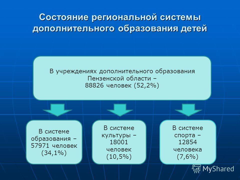 Состояние региональной системы дополнительного образования детей В учреждениях дополнительного образования Пензенской области – 88826 человек (52,2%) В системе образования – 57971 человек (34,1%) В системе культуры – 18001 человек (10,5%) В системе с