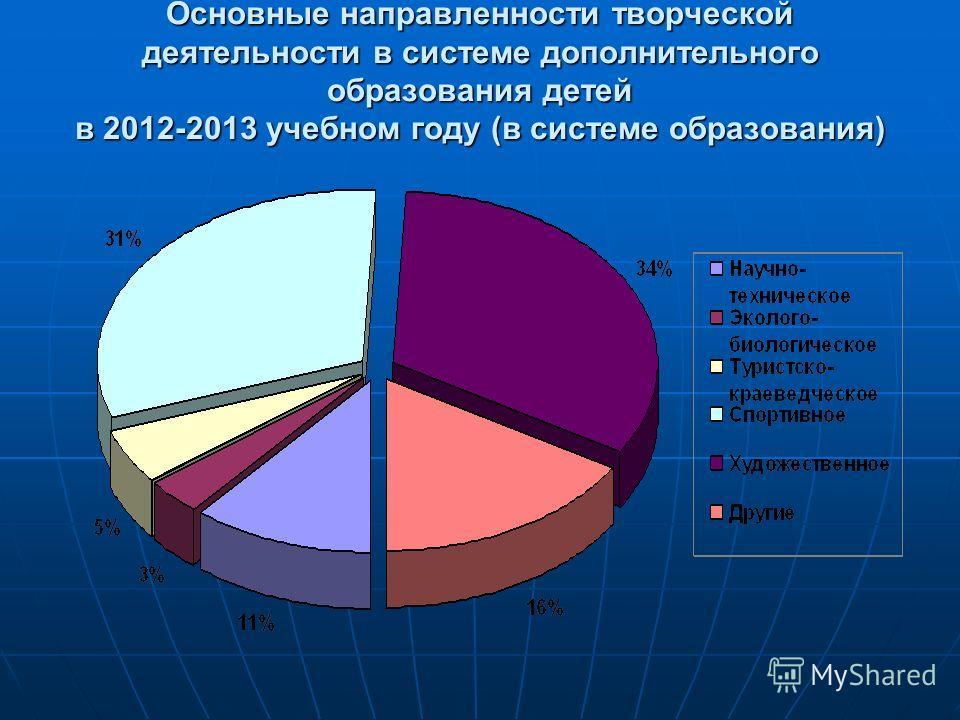 Основные направленности творческой деятельности в системе дополнительного образования детей в 2012-2013 учебном году (в системе образования)