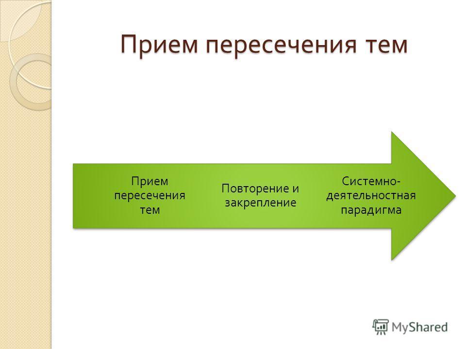 Прием пересечения тем Системно - деятельностная парадигма Повторение и закрепление Прием пересечения тем