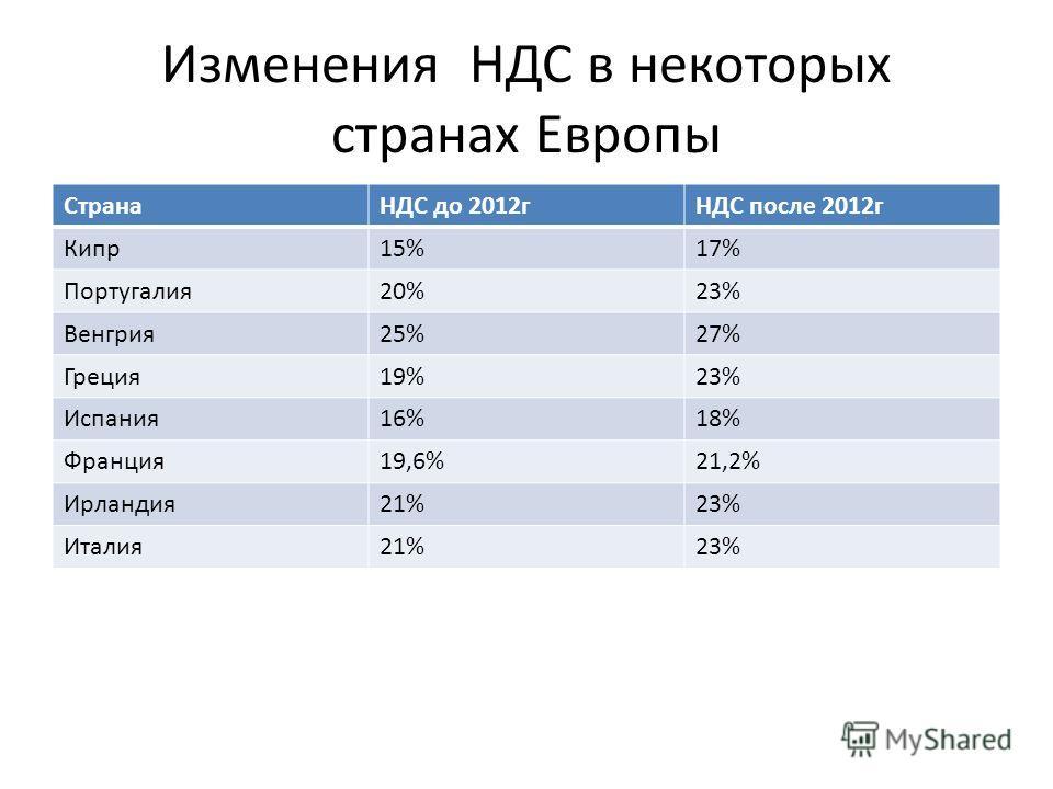 Изменения НДС в некоторых странах Европы СтранаНДС до 2012гНДС после 2012г Кипр15%17% Португалия20%23% Венгрия25%27% Греция19%23% Испания16%18% Франция19,6%21,2% Ирландия21%23% Италия21%23%