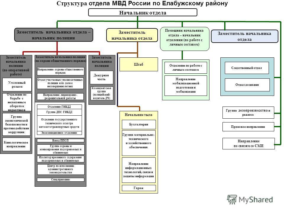 тыла Структура отдела МВД