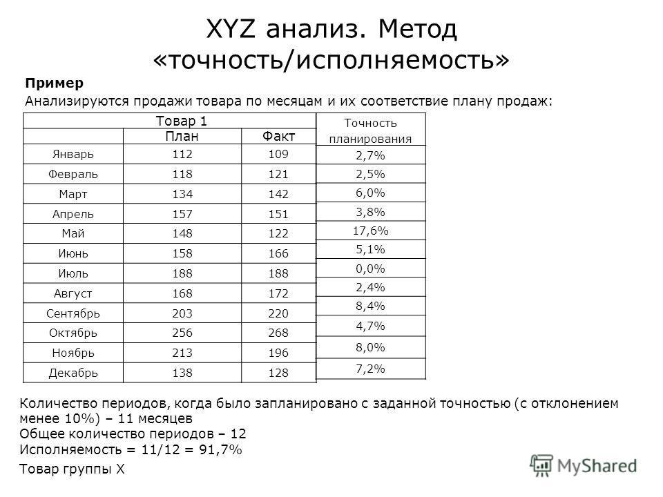 XYZ анализ. Метод «точность/исполняемость» Пример Анализируются продажи товара по месяцам и их соответствие плану продаж: Товар 1 ПланФакт Январь112109 Февраль118121 Март134142 Апрель157151 Май148122 Июнь158166 Июль188 Август168172 Сентябрь203220 Окт