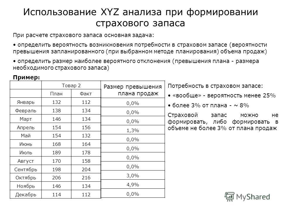 Использование XYZ анализа при формировании страхового запаса Товар 2 ПланФакт Январь132112 Февраль138134 Март146134 Апрель154156 Май154132 Июнь168164 Июль189178 Август170158 Сентябрь198204 Октябрь206216 Ноябрь146134 Декабрь114112 При расчете страхово