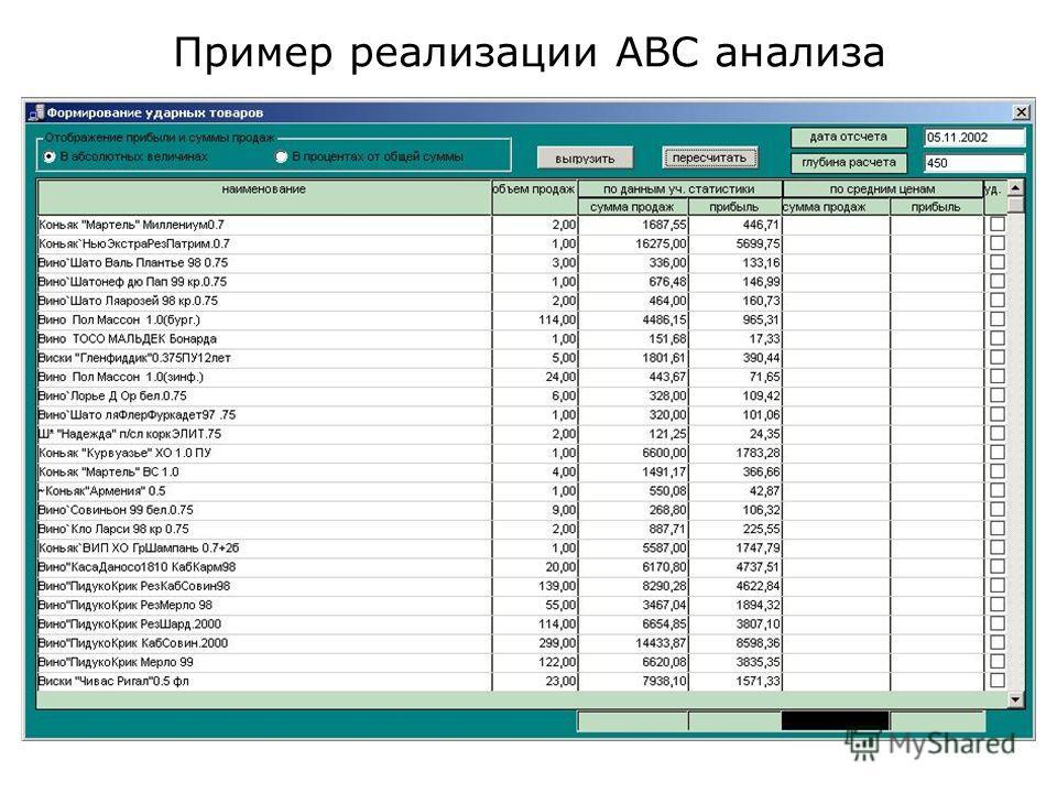 Пример реализации ABC анализа