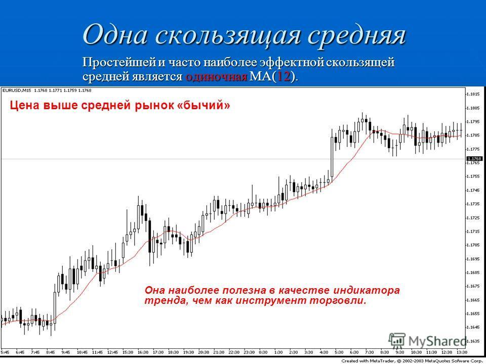 Одна скользящая средняя Простейшей и часто наиболее эффектной скользящей средней является одиночная МА(12). Она наиболее полезна в качестве индикатора тренда, чем как инструмент торговли. Цена выше средней рынок «бычий»