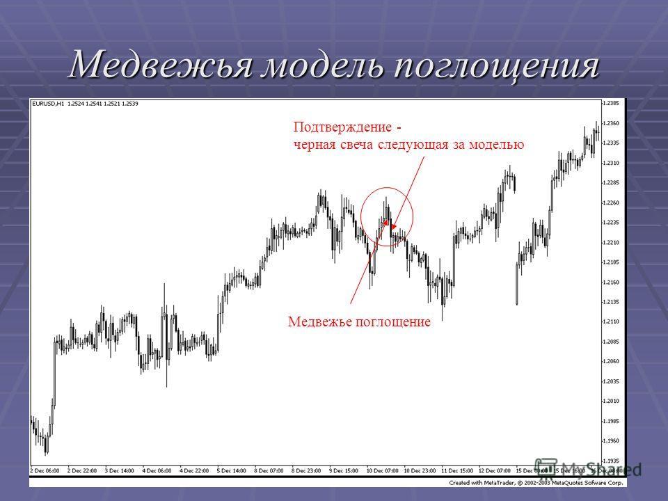 Медвежья модель поглощения Медвежье поглощение Подтверждение - черная свеча следующая за моделью