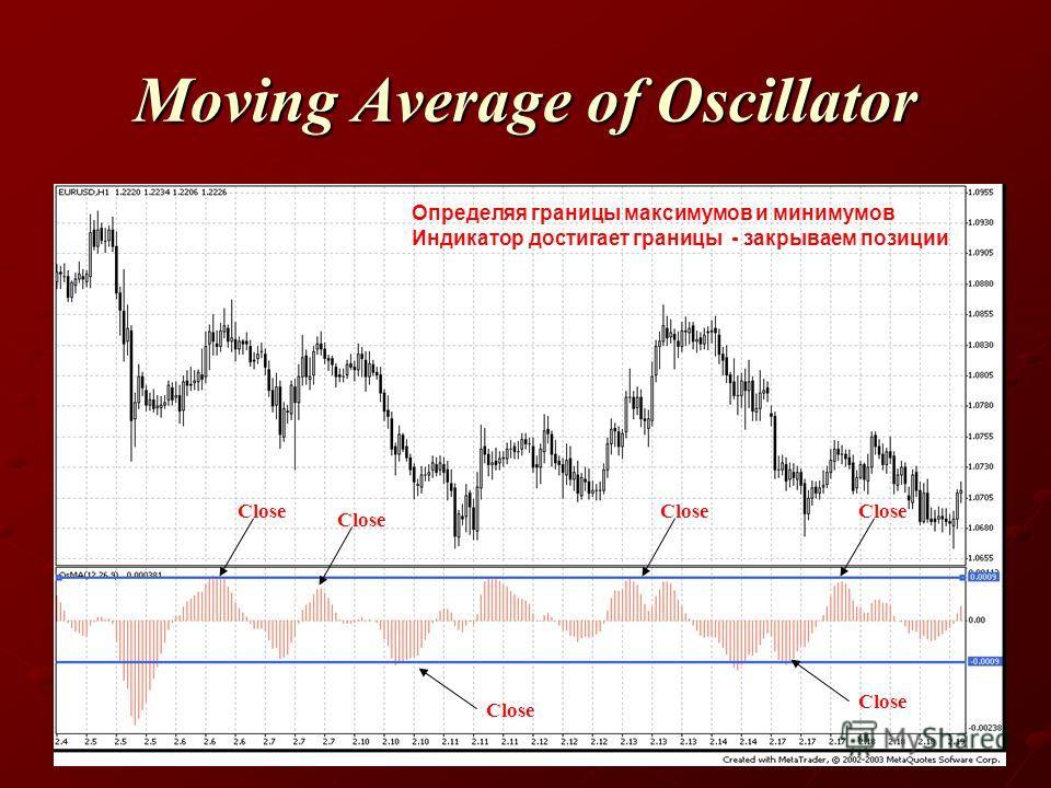 Moving Average of Oscillator Определяя границы максимумов и минимумов Индикатор достигает границы - закрываем позиции Close