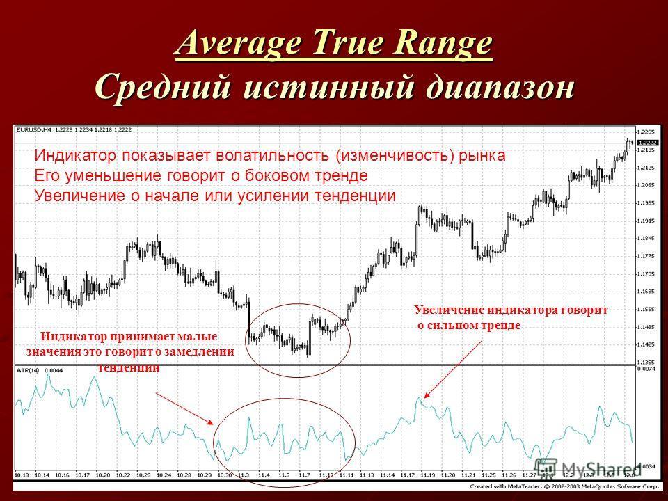 Average True Range Average True Range Средний истинный диапазон Average True Range Индикатор показывает волатильность (изменчивость) рынка Его уменьшение говорит о боковом тренде Увеличение о начале или усилении тенденции Индикатор принимает малые зн