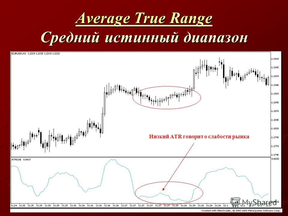 Average True Range Average True Range Средний истинный диапазон Average True Range Низкий ATR говорит о слабости рынка