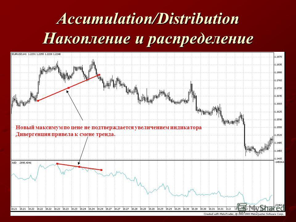 Accumulation/Distribution Накопление и распределение Новый максимум по цене не подтверждается увеличением индикатора Дивергенция привела к смене тренда.