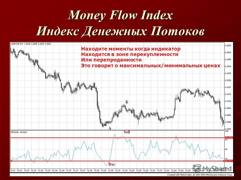 Money Flow Index Индекс Денежных Потоков Находите моменты когда индикатор Находится в зоне перекупленности Или перепроданности Это говорит о максимальных/минимальных ценах Buy A Sell Б