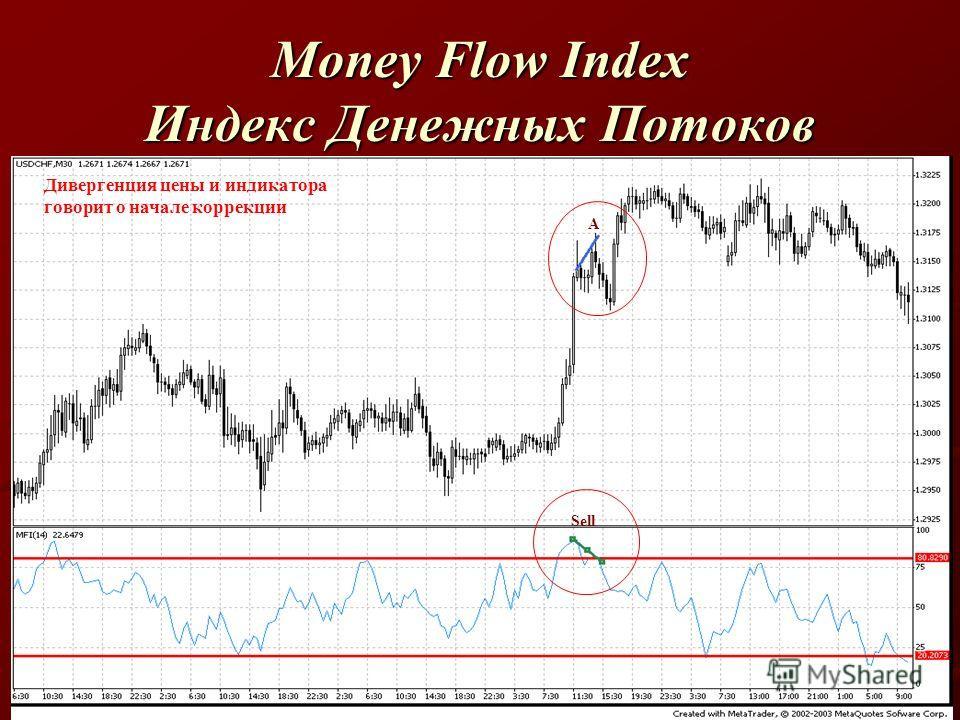 Money Flow Index Индекс Денежных Потоков Дивергенция цены и индикатора говорит о начале коррекции Sell A