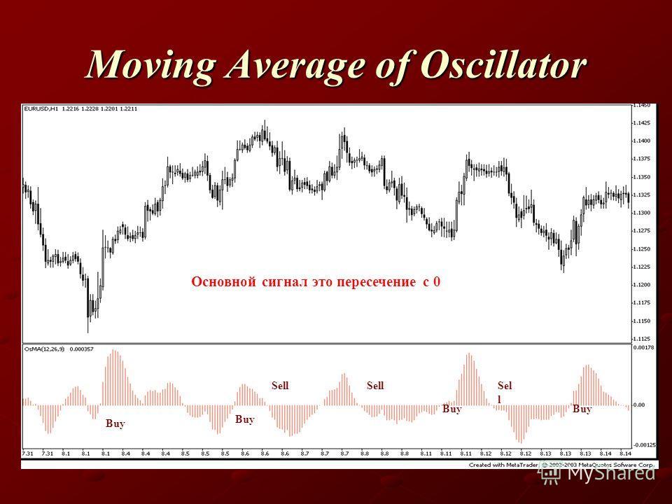 Moving Average of Oscillator Основной сигнал это пересечение с 0 Buy Sell Buy Sell Buy