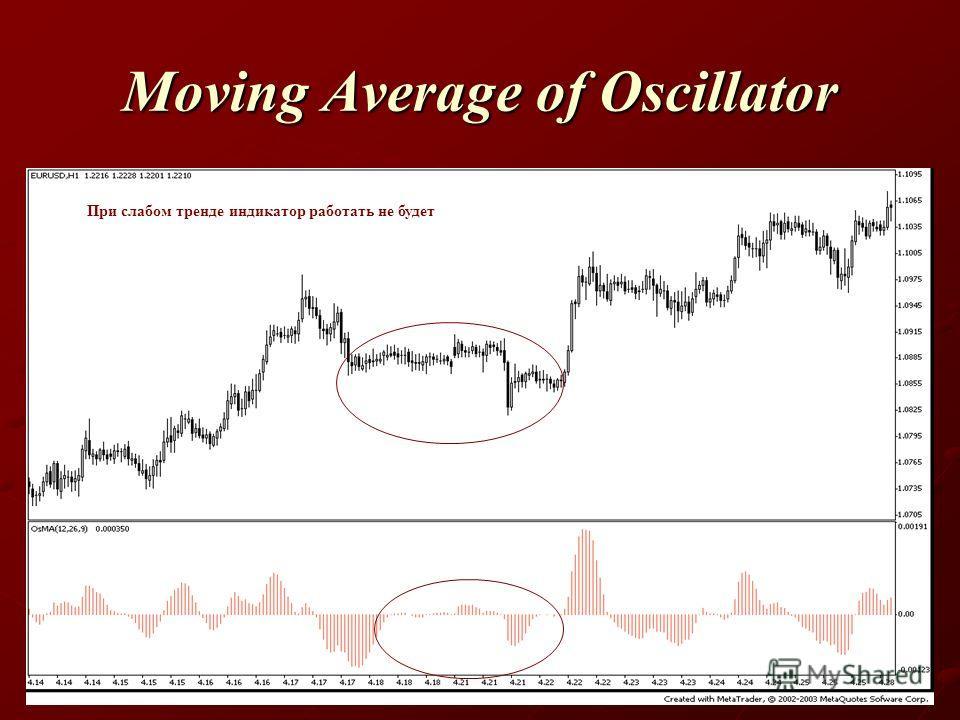 Moving Average of Oscillator При слабом тренде индикатор работать не будет