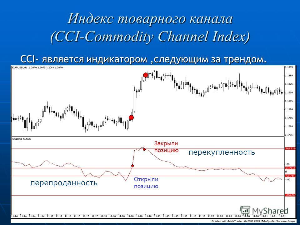 Индекс товарного канала (CCI-Commodity Channel Index) CCI- является индикатором,следующим за трендом. CCI- является индикатором,следующим за трендом. перекупленность перепроданность Открыли позицию Закрыли позицию