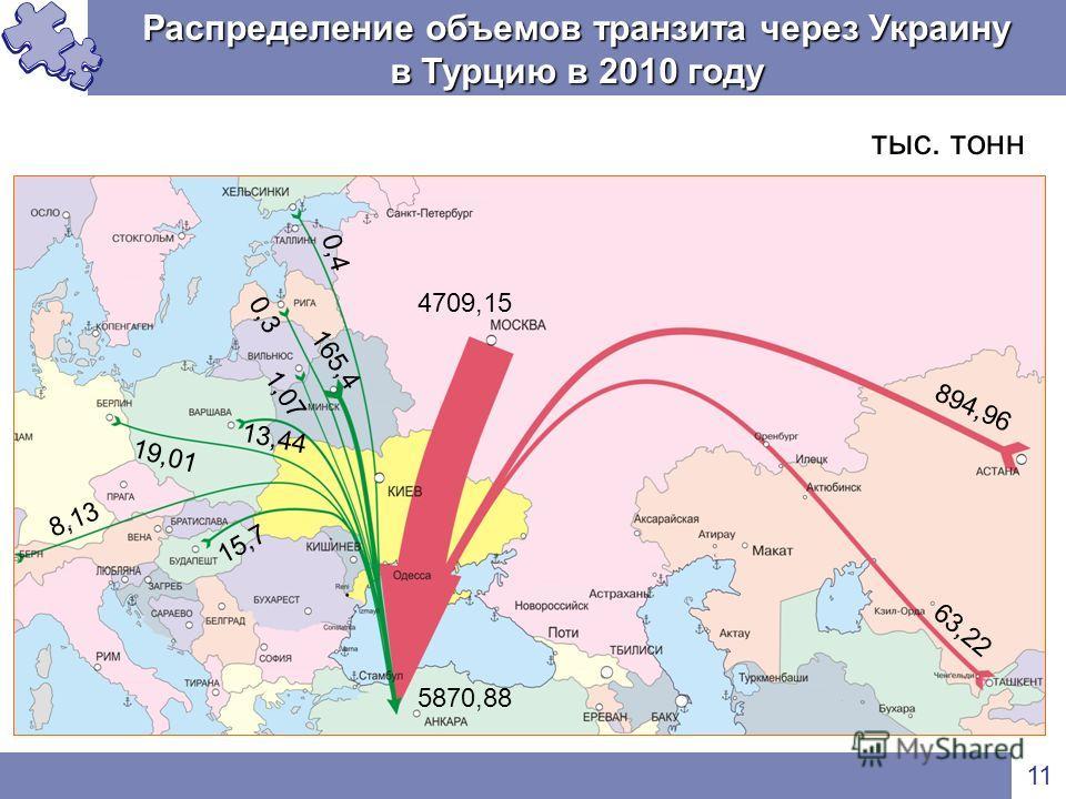 Распределение объемов транзита через Украину в Турцию в 2010 году 11 тыс. тонн 894,96 4709,15 63,22 1,07 0,4 165,4 0,3 8,13 13,44 19,01 15,7 5870,88