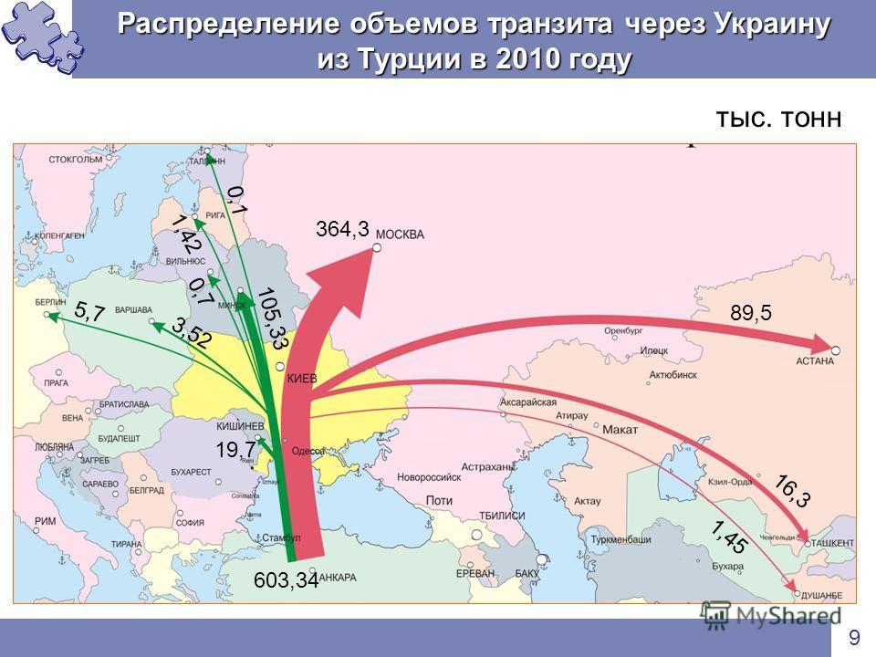 Распределение объемов транзита через Украину из Турции в 2010 году 9 тыс. тонн 89,5 364,3 16,3 1,45 0,1 105,33 1,42 0,7 3,52 5,7 19,7 603,34