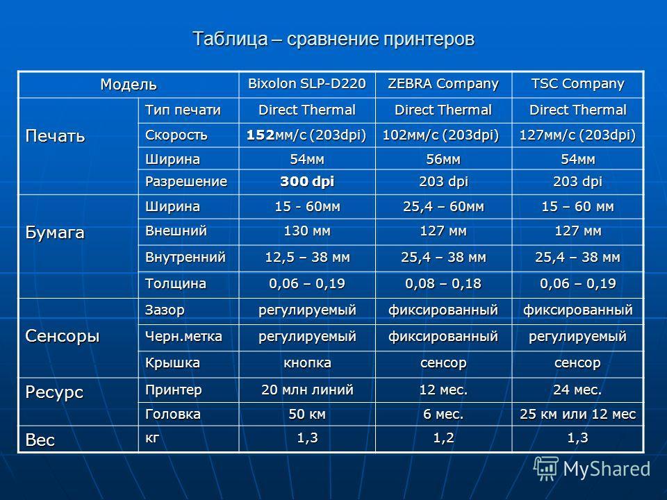 Таблица – сравнение принтеров Модель Bixolon SLP-D220 ZEBRA Company TSC Company Печать Тип печати Direct Thermal Скорость 152мм/с (203dpi) 102мм/с (203dpi) 127мм/с (203dpi) Ширина54мм56мм54мм Разрешение 300 dpi 203 dpi БумагаШирина 15 - 60мм 25,4 – 6
