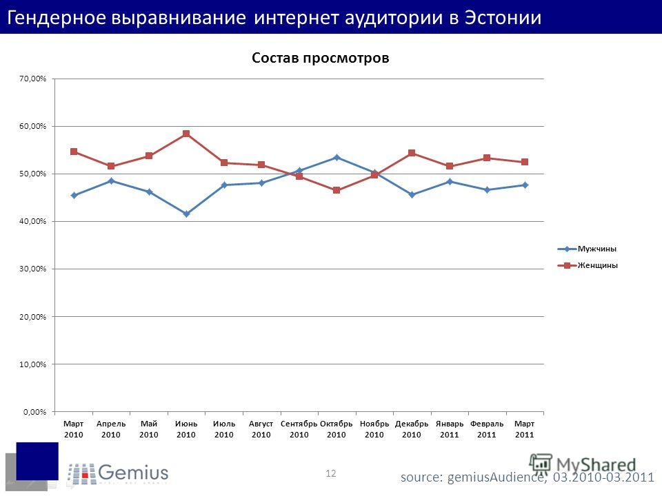 12 Гендерное выравнивание интернет аудитории в Эстонии source: gemiusAudience, 03.2010-03.2011