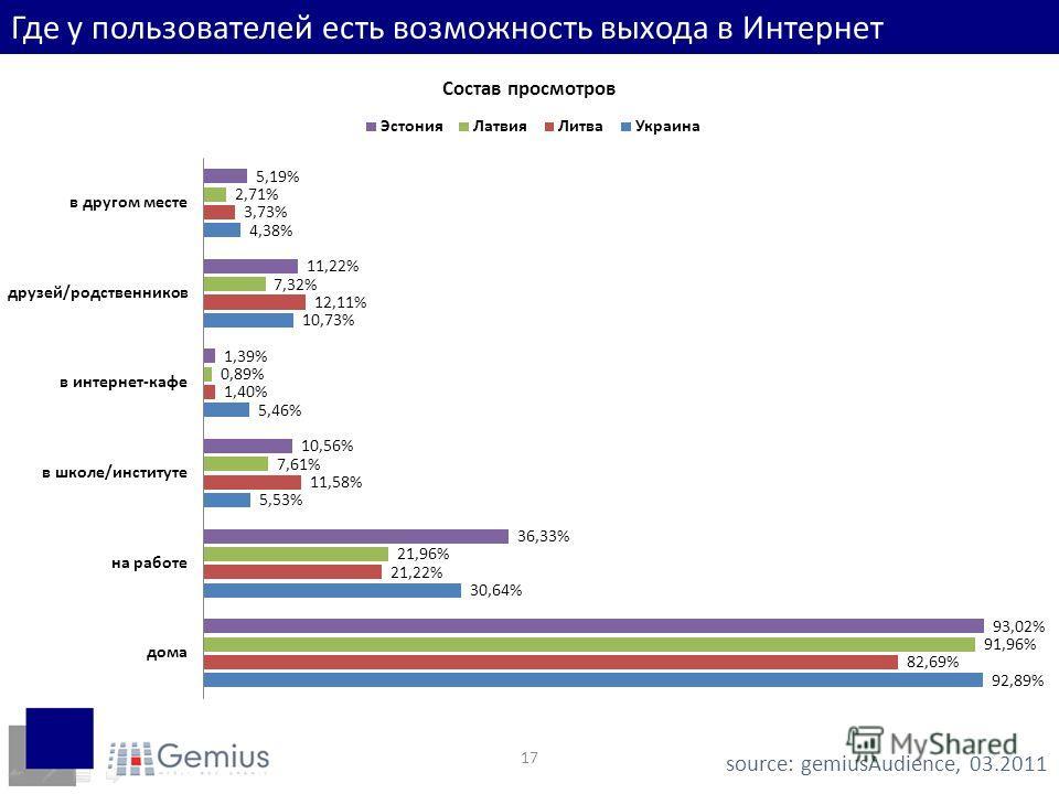 17 Где у пользователей есть возможность выхода в Интернет source: gemiusAudience, 03.2011