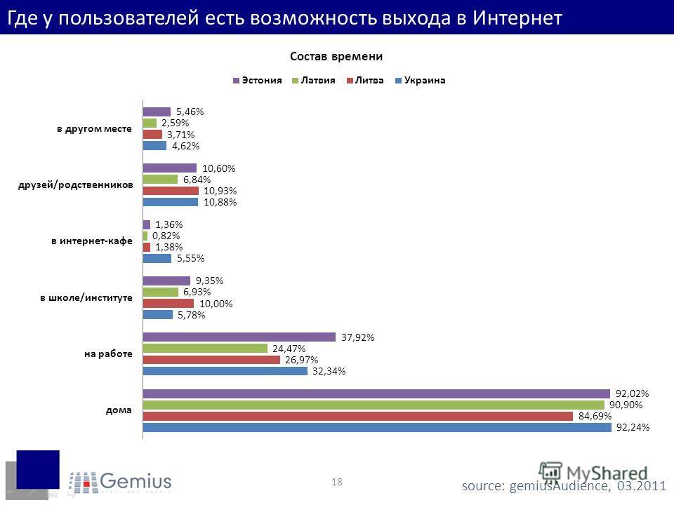 18 Где у пользователей есть возможность выхода в Интернет source: gemiusAudience, 03.2011