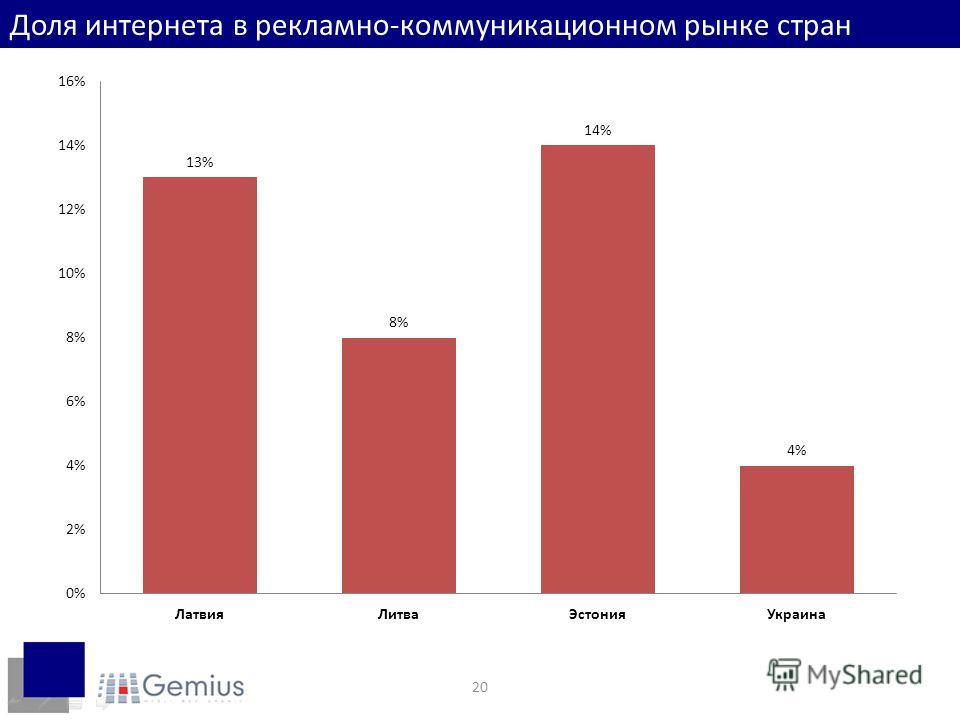 20 Доля интернета в рекламно-коммуникационном рынке стран
