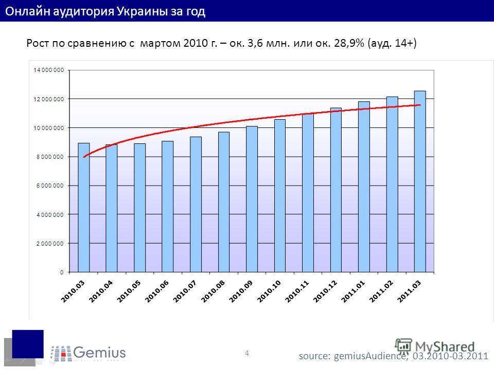 4 Онлайн аудитория Украины за год Рост по сравнению с мартом 2010 г. – ок. 3,6 млн. или ок. 28,9% (ауд. 14+) source: gemiusAudience, 03.2010-03.2011