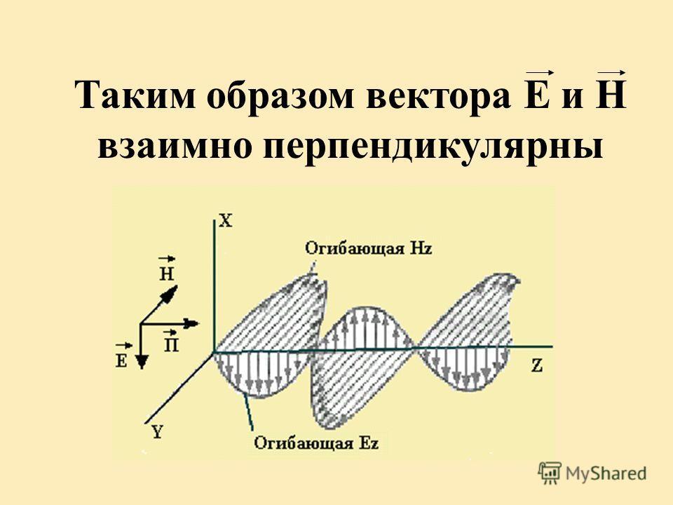 Таким образом вектора Е и Н взаимно перпендикулярны