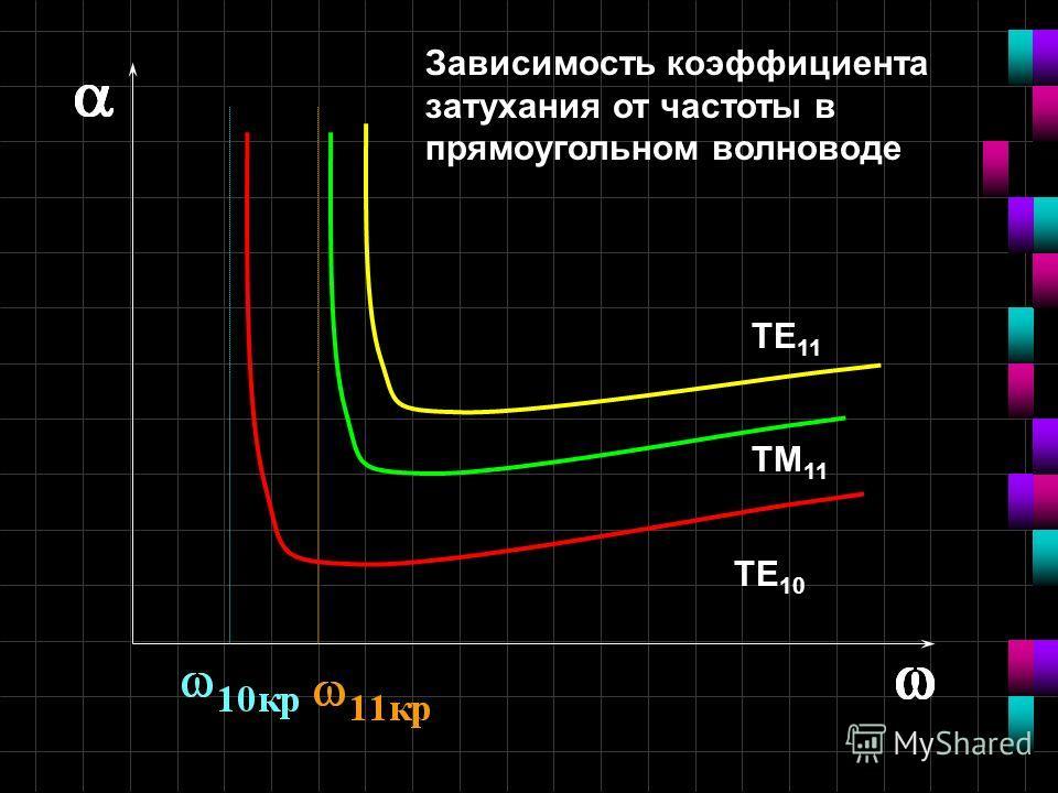 ТЕ 10 ТМ 11 ТЕ 11 Зависимость коэффициента затухания от частоты в прямоугольном волноводе