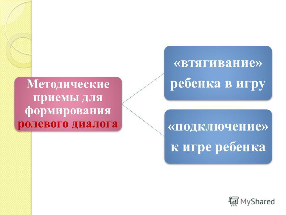 Методические приемы для формирования ролевого диалога «втягивание» ребенка в игру «подключение» к игре ребенка