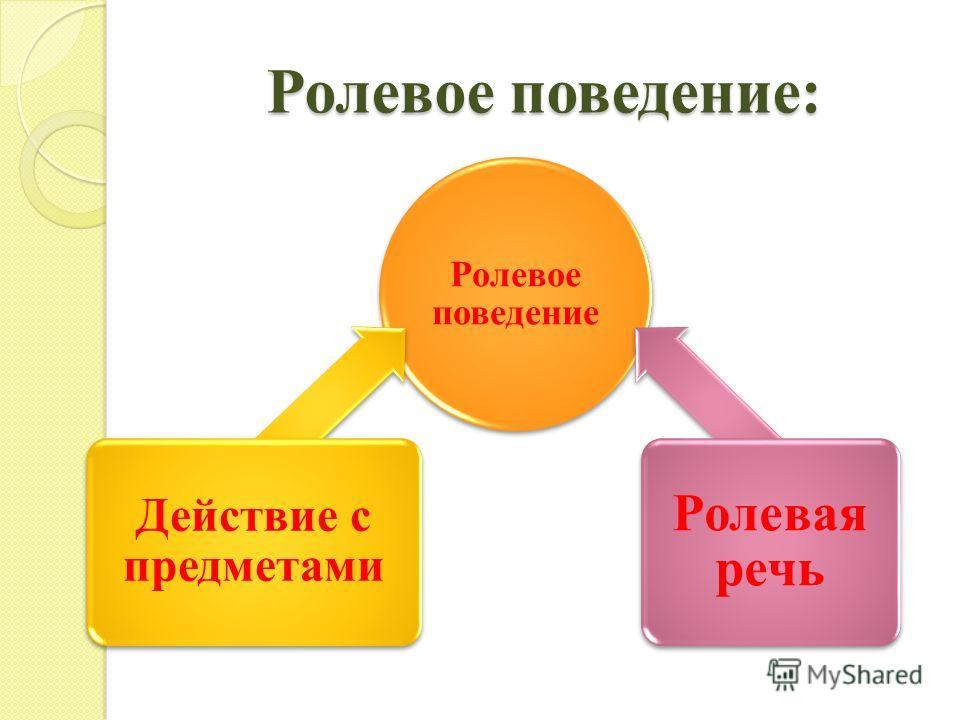 Ролевое поведение: Ролевое поведение Действие с предметами Ролевая речь