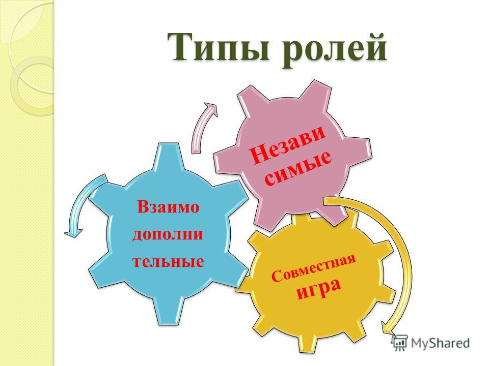 Типы ролей Совместная игра Взаимо дополни тельные Незави симые