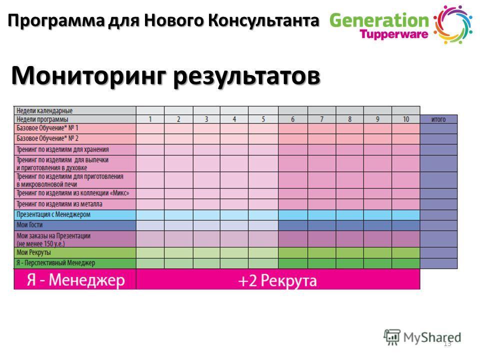 13 Программа для Нового Консультанта Мониторинг результатов
