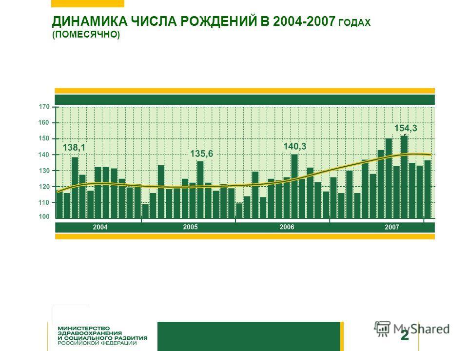 ДИНАМИКА ЧИСЛА РОЖДЕНИЙ В 2004-2007 ГОДАХ (ПОМЕСЯЧНО)