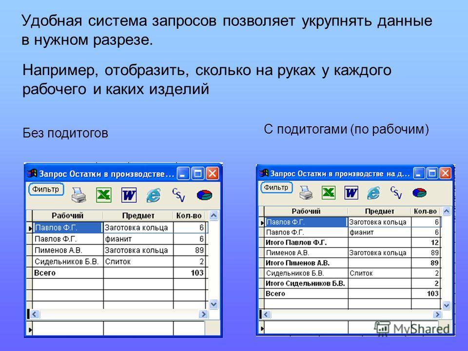 Удобная система запросов позволяет укрупнять данные в нужном разрезе. Например, отобразить, сколько на руках у каждого рабочего и каких изделий Без подитогов С подитогами (по рабочим)